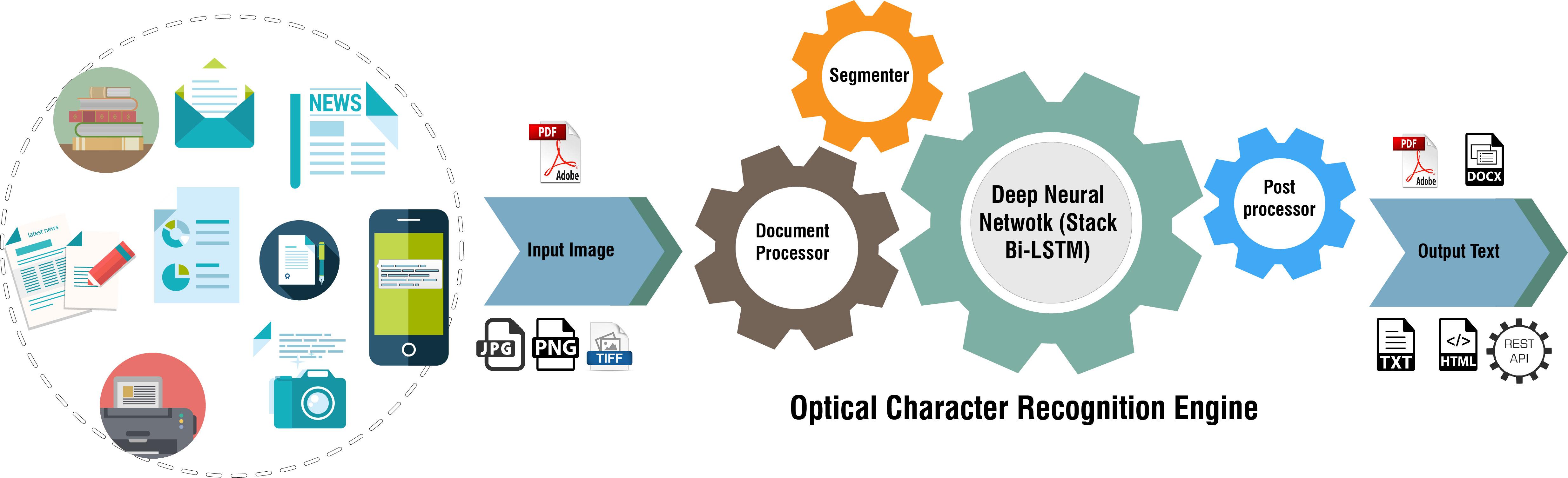 BanglaOCR(Bangla Optical Character Recognition)